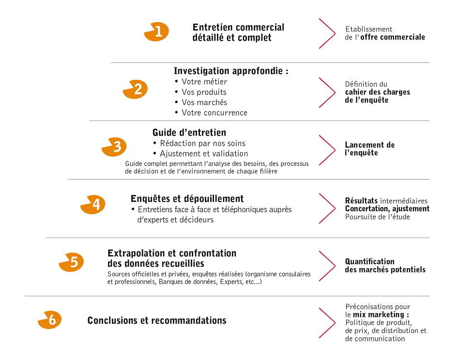 Étude qualitative, Étude marketing - Industrie & BtoB ...